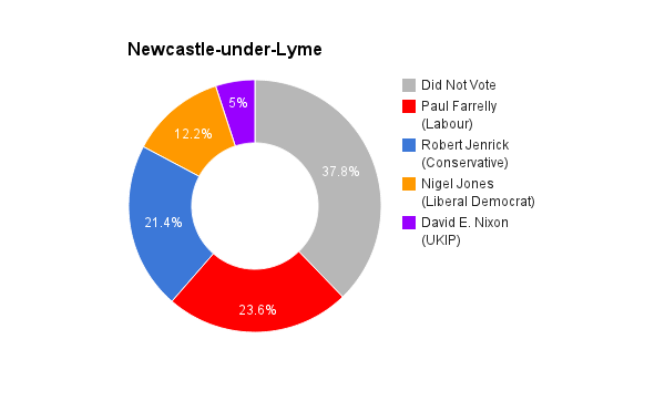 Newcastle-under-Lyme