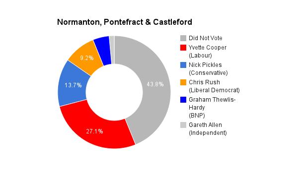 Normanton, Pontefract & Castleford