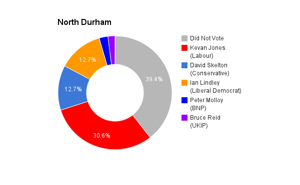 North Durham
