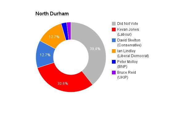 North Durham