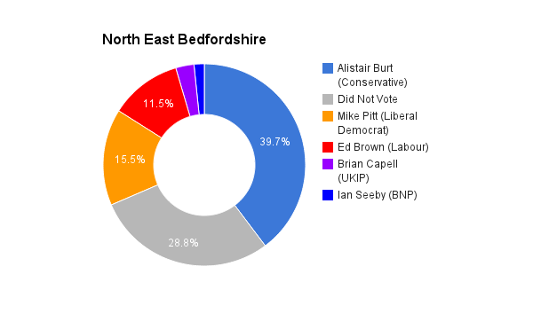 North East Bedfordshire