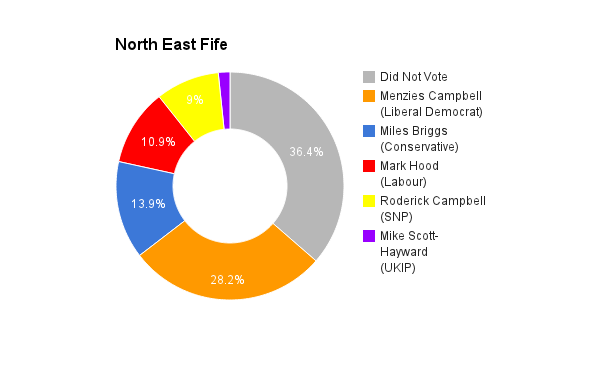 North East Fife
