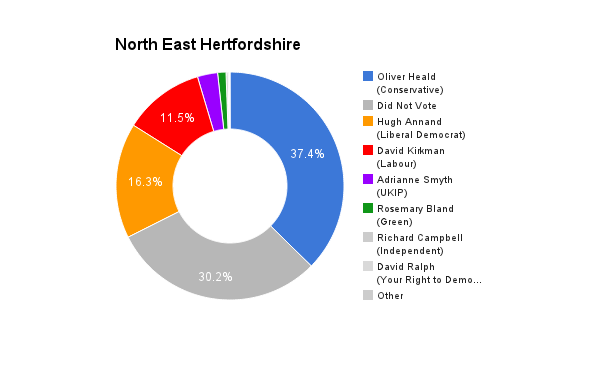 North East Hertfordshire