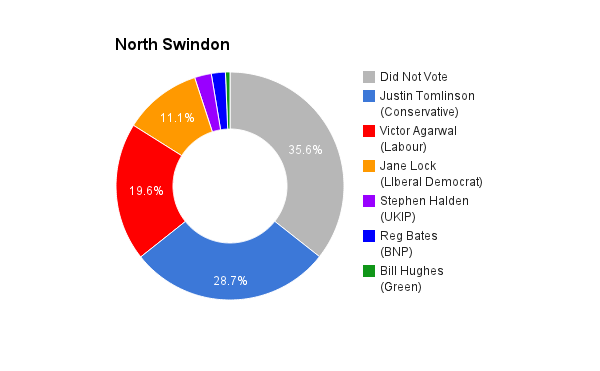 North Swindon
