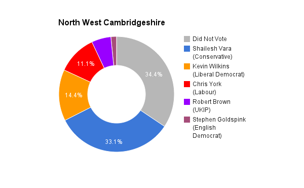 North West Cambridgeshire