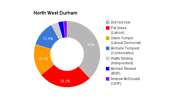 North West Durham