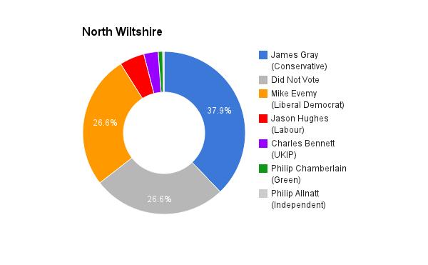 North Wiltshire