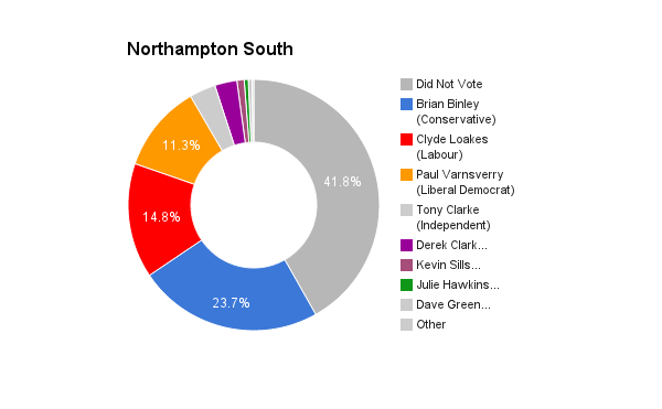 Northampton South