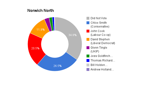 Norwich North