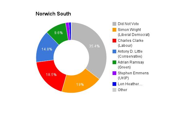 Norwich South