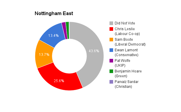 Nottingham East
