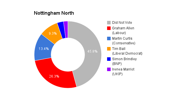 Nottingham North