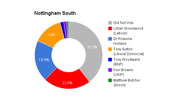 Nottingham South