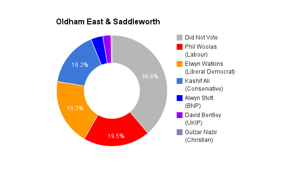 Oldham East & Saddleworth