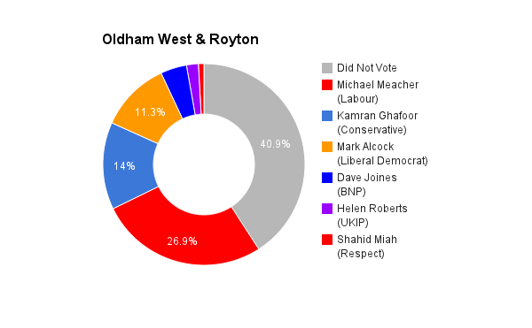 Oldham West & Royton