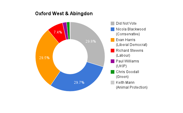 Oxford West & Abingdon