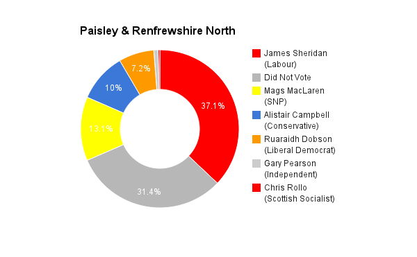 Paisely & Renfrewshire North