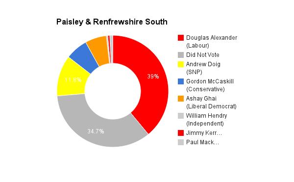 Paisley & Renfrewshire South