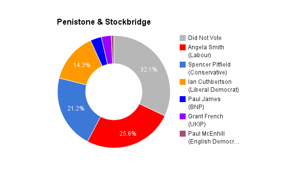 Penistone & Stockbridge