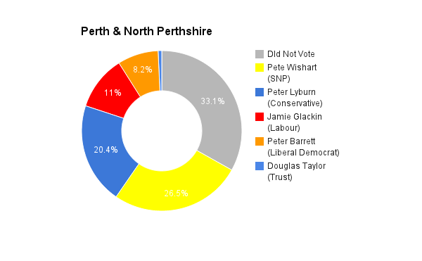 Perth & North Perthshire