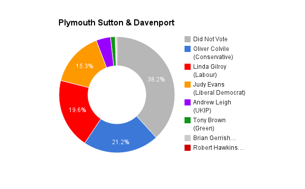 Plymouth Sutton & Devonport
