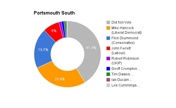 Portsmouth South