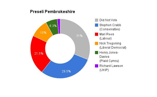 Preseli Pembrokshire