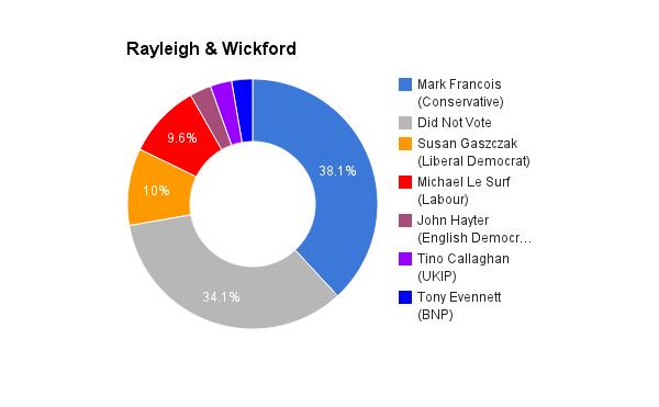 Rayleigh _ Wickford