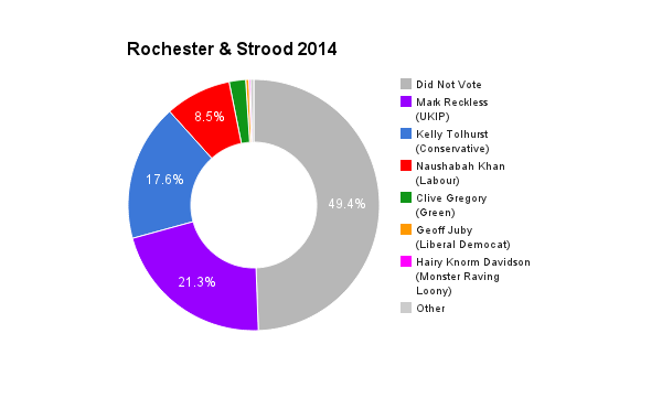 Rochester _ Strood 2014