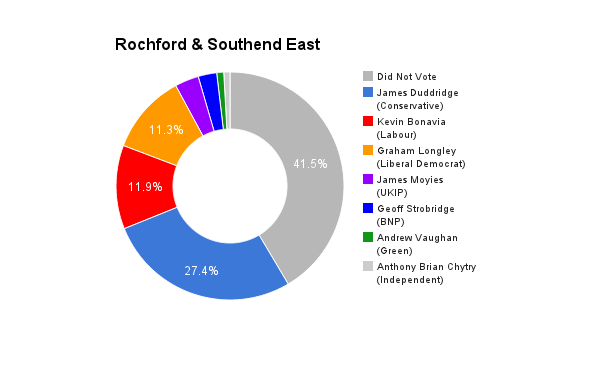Rochford _ Southend East