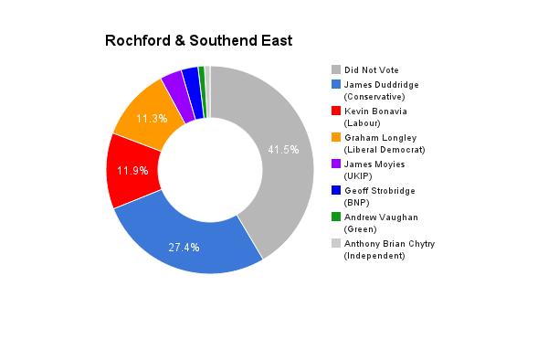 Rochford _ Southend East