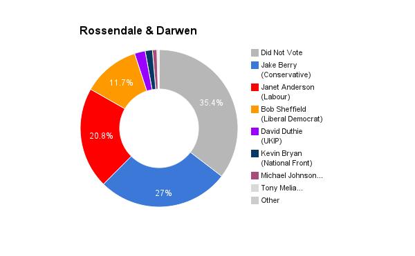 Rossendale _ Darwen