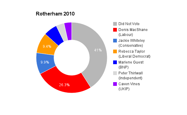 Rotherham 2010