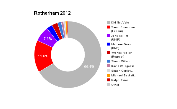 Rotherham 2012