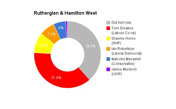 Rutherglen _ Hamilton West