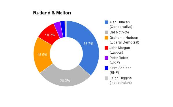 Rutland _ Melton