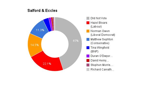 Salford _ Eccles
