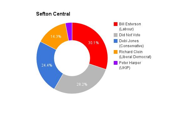 Sefton Central