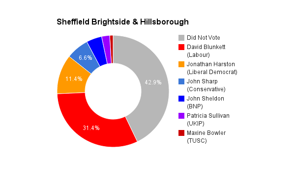 Sheffield Brightside _ Hillsborough