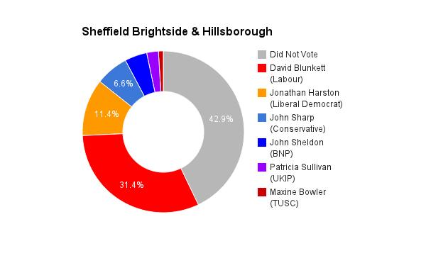 Sheffield Brightside _ Hillsborough