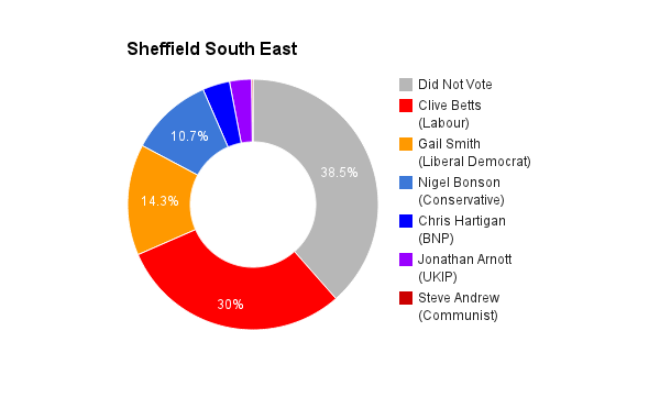Sheffield South East