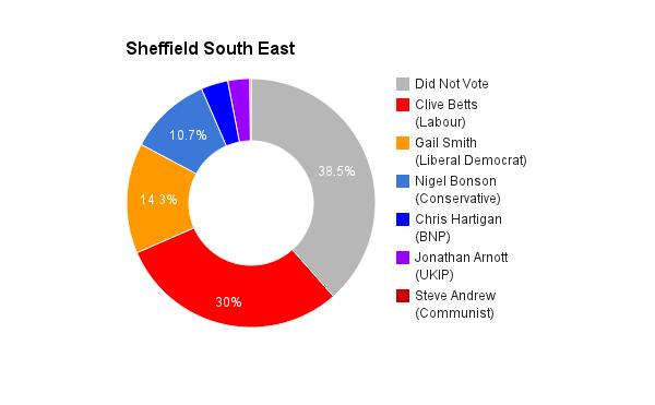 Sheffield South East