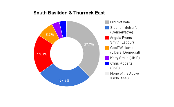 South Basildon _ Thurrock East