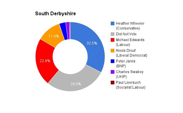 South Derbyshire