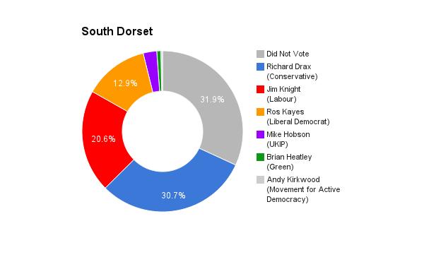 South Dorset