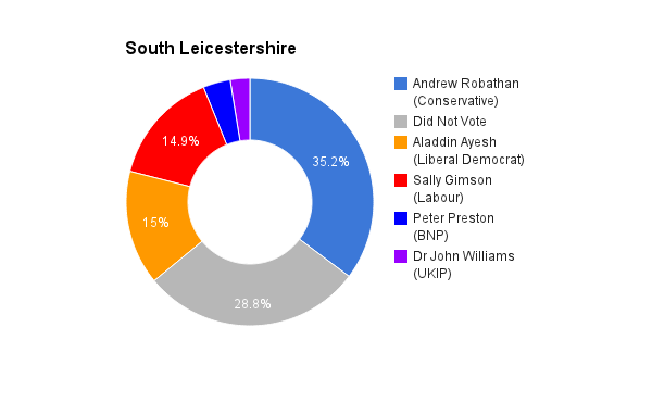 South Leicestershire