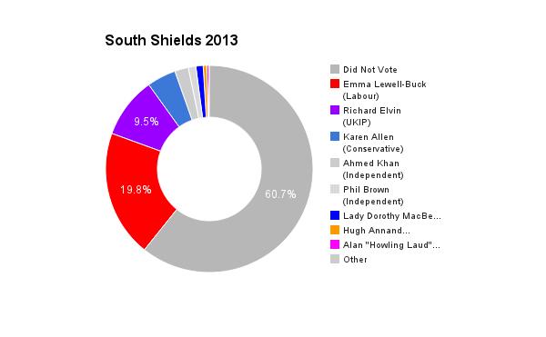 South Shields 2013