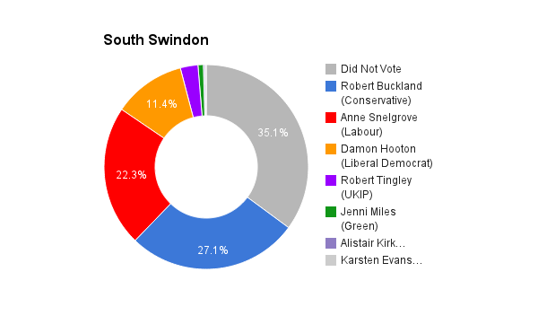 South Swindon