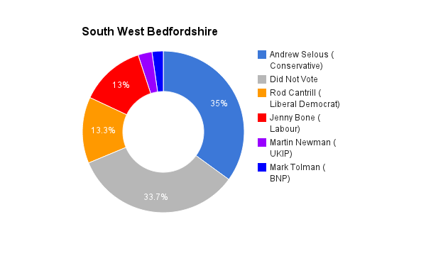 South West Bedfordshire