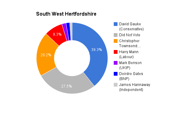 South West Hertfordshire